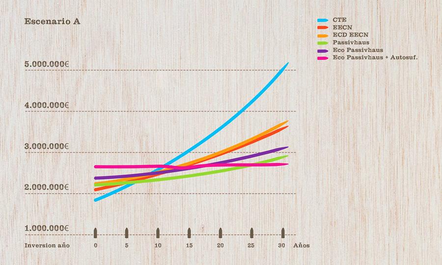 Los edificios ecológicos son más baratos