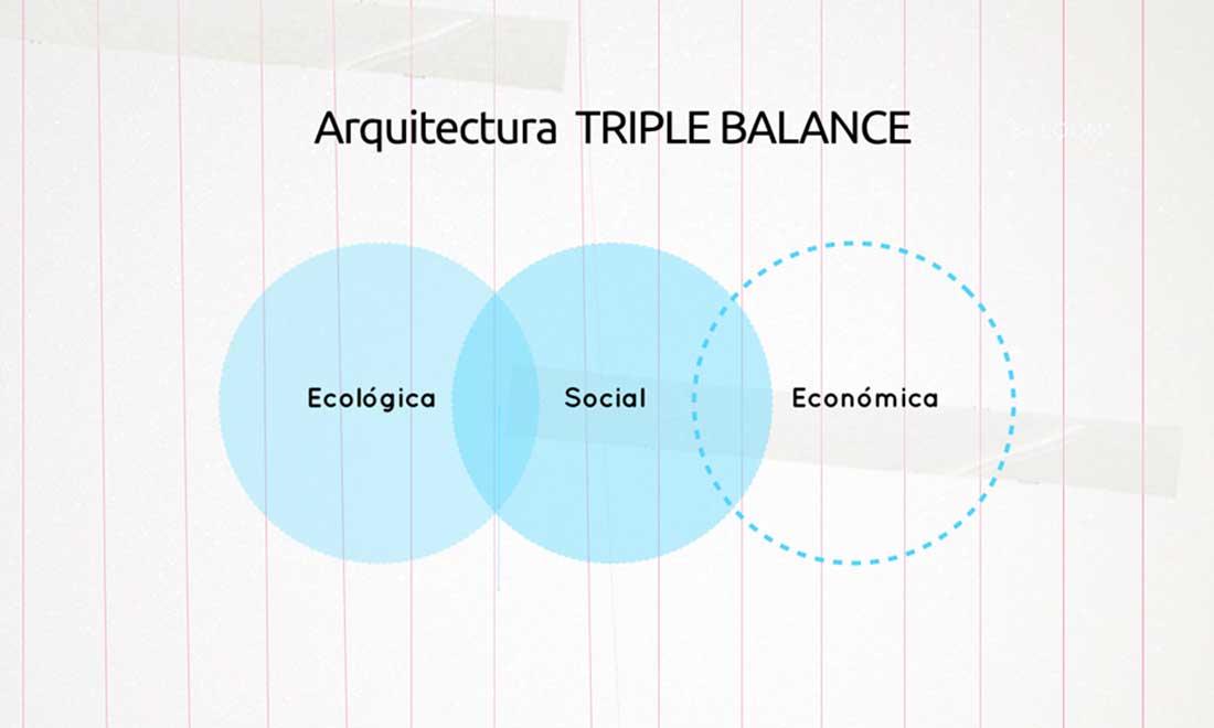 imagen arq triple balance_post2