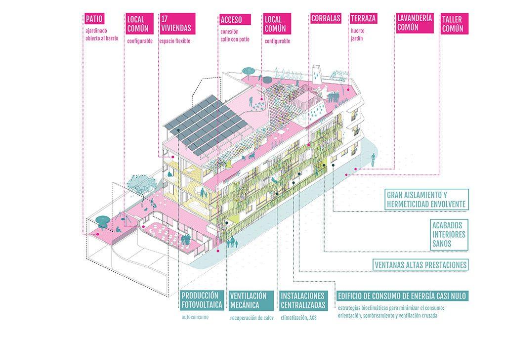 cohousing madrid 2